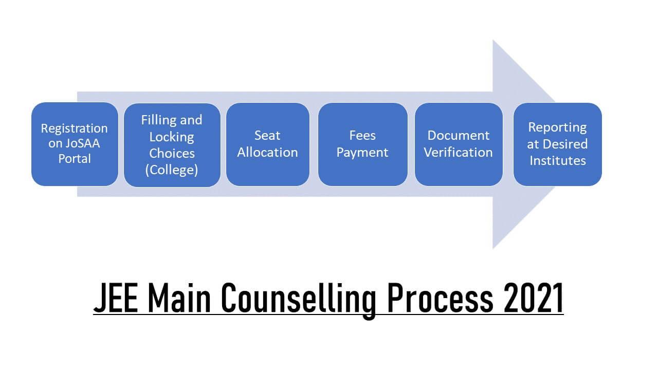 Jee Main Counselling Process